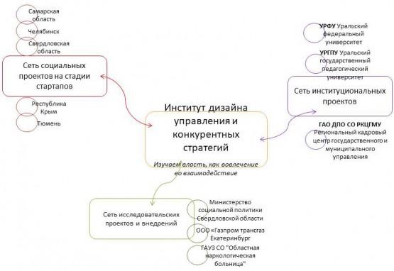 Структура интересов Института дизайна управления и конкурентных стратегий 2018