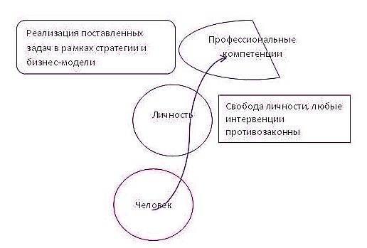 Развитие профессиональных и личностных компетенций