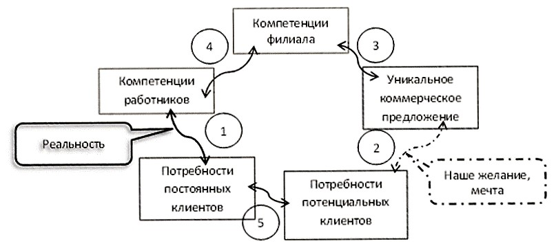 рис. 3 Создание уникального коммерческого предложения на основе компетенций