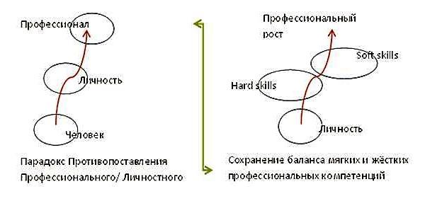 рис. 2. Выход из парадокса ПП/Л