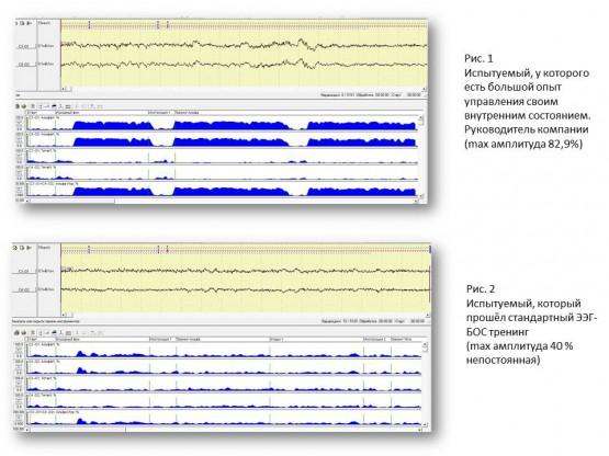 Исследование качества инструментов коучинга с помощью ЭЭГ.1