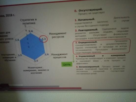 """Планируемый уровень: """"Управление и измерение"""""""