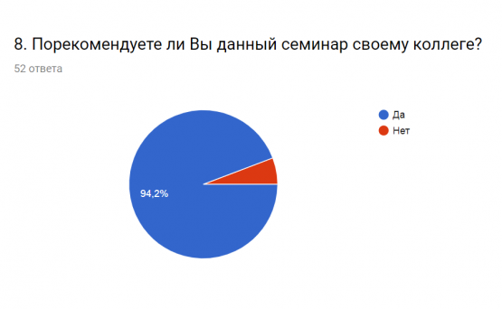 Отчёт о результатах тренинга 4 (2)